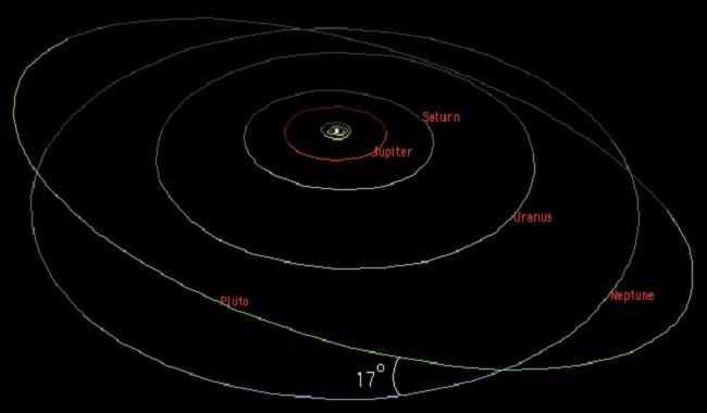 Pluton orbite