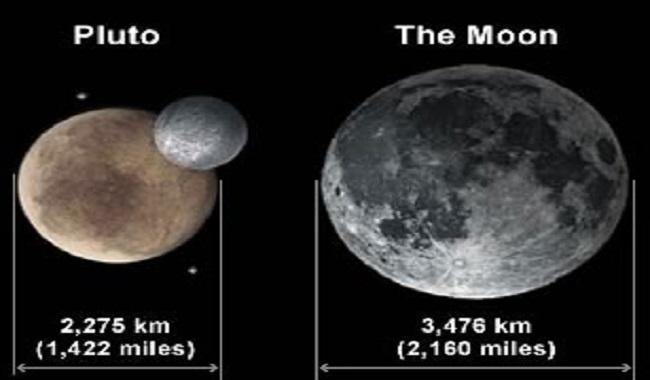 Pluton et la Lune