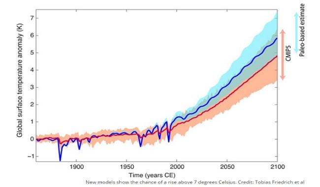 Tableau hausse des températures pour 2100